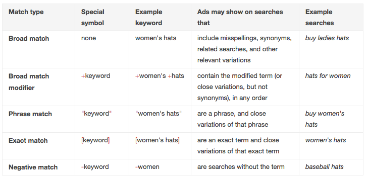 adwords keyword match