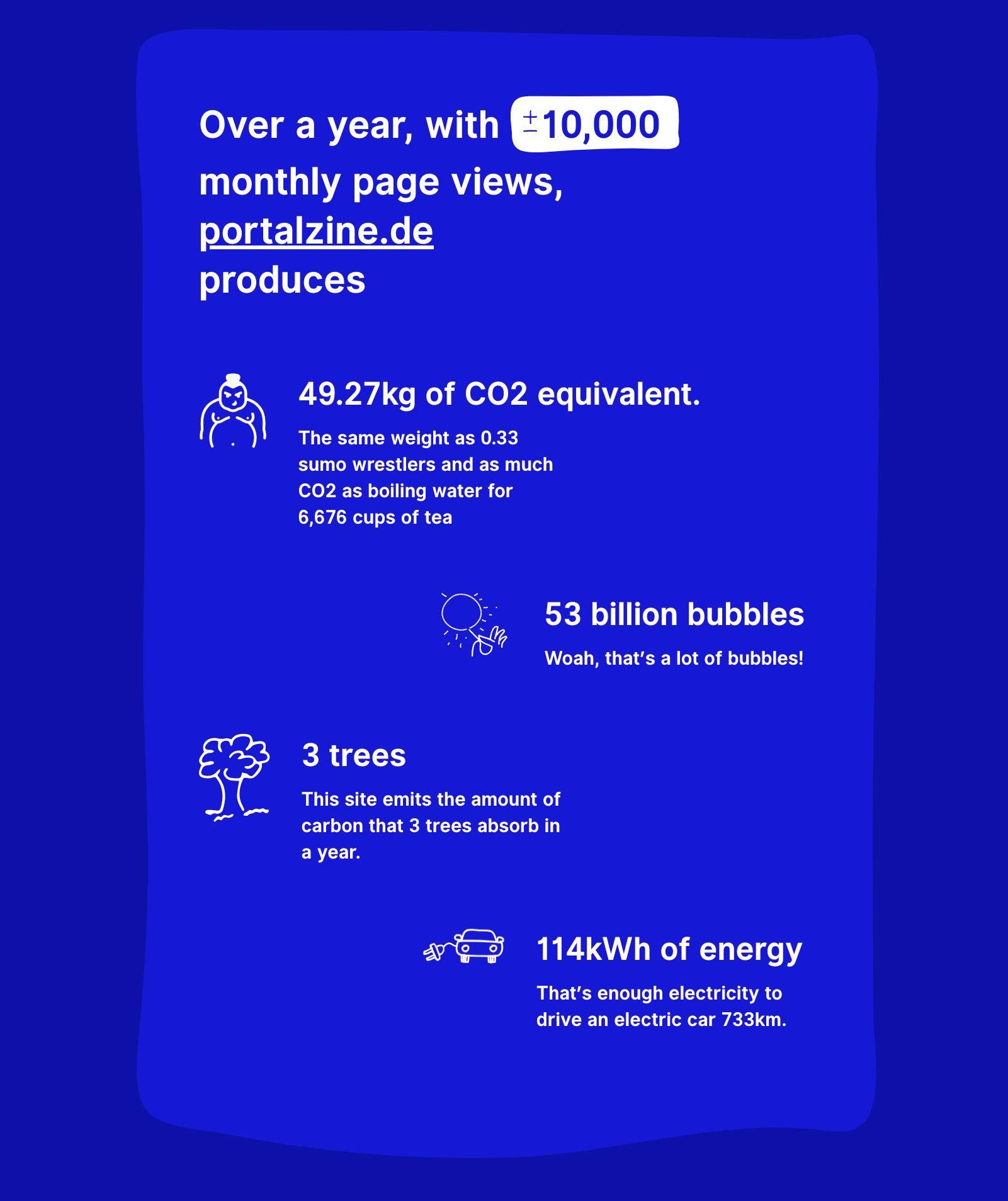 portalZINE NMN   Development meets Creativity   carbon footprint